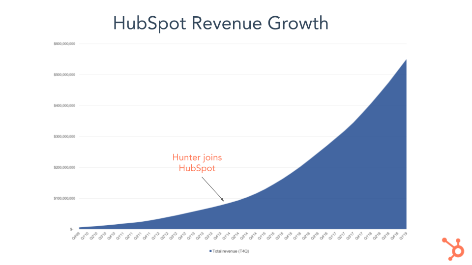 Hunter Revenue Growth